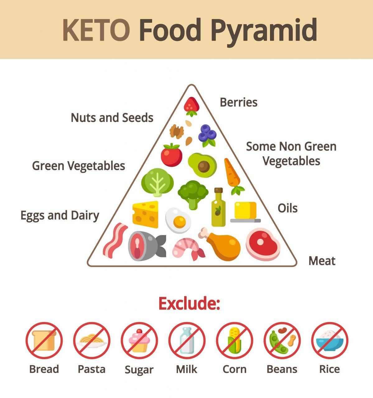 Ketogene Nahrungsmittel Pyramide